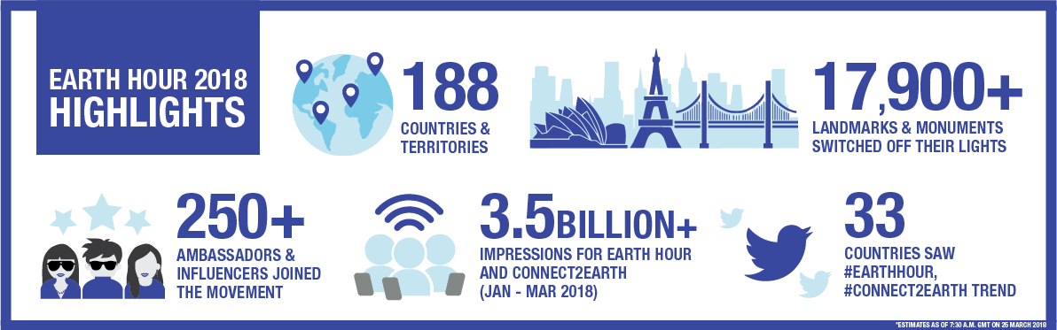 Earth Hour 2018 - Infographic highlights